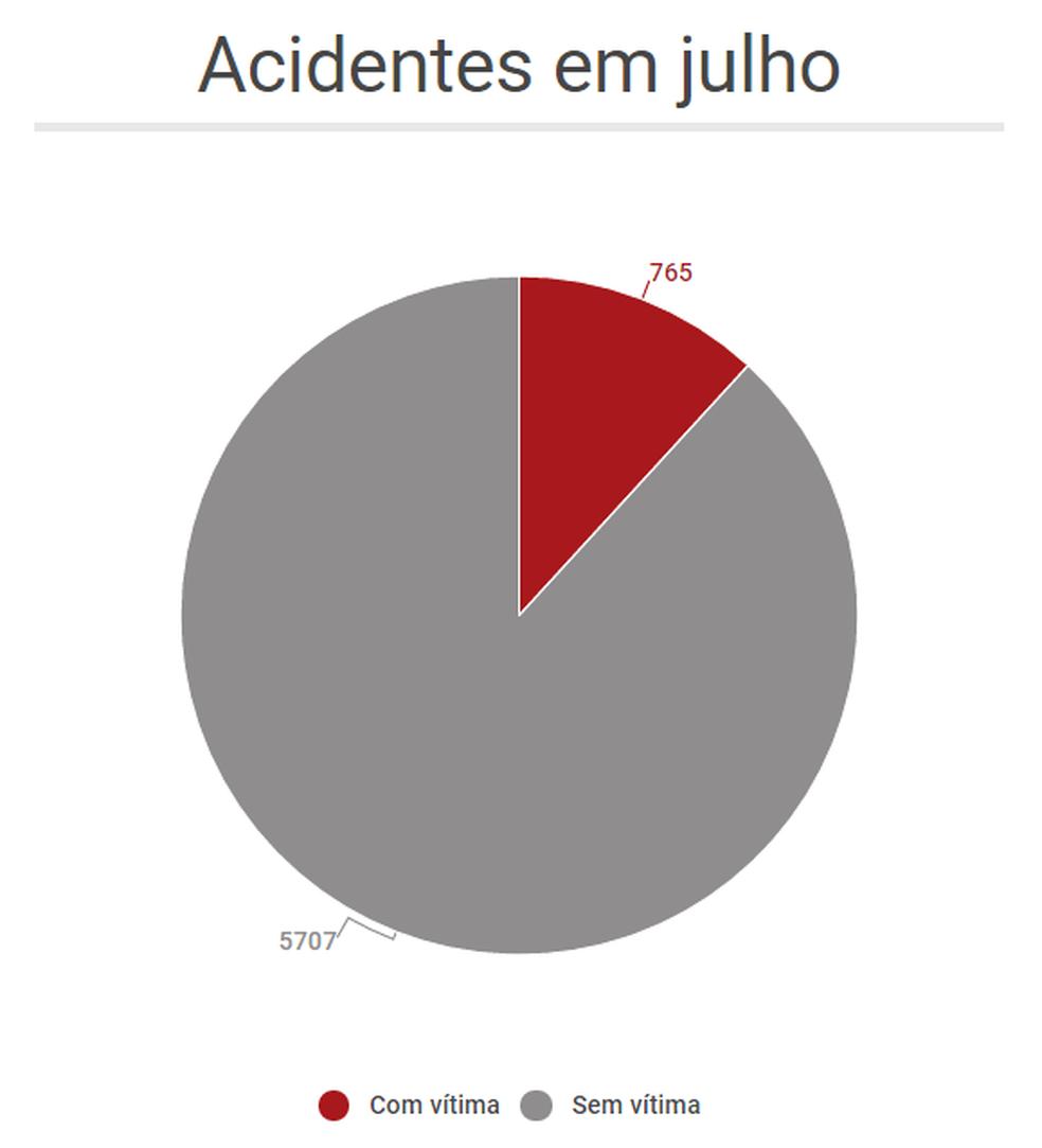 Gráfico mostra número de acidentes no DF em julho deste ano (Foto: Arte/G1 )