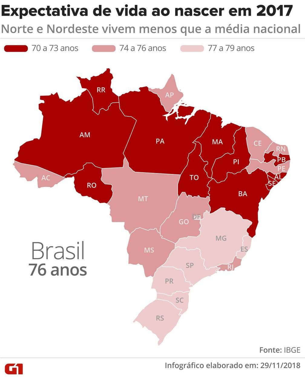 Expectativa de vida ao nascer em 2017 no Brasil â Foto: Claudia Peixoto/G1