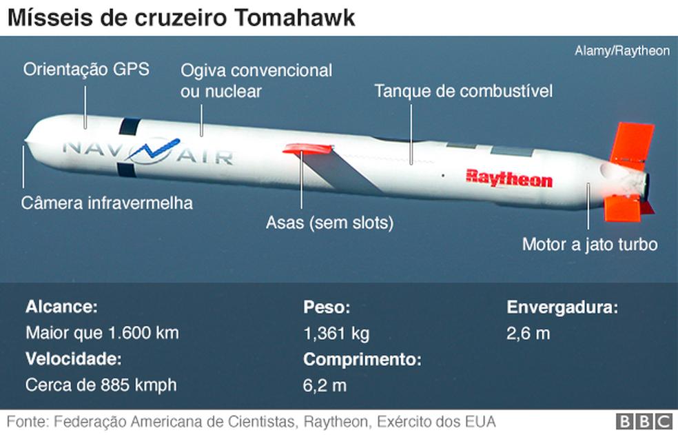 Mísseis de cruzeiro Tomahawk (Foto: BBC)