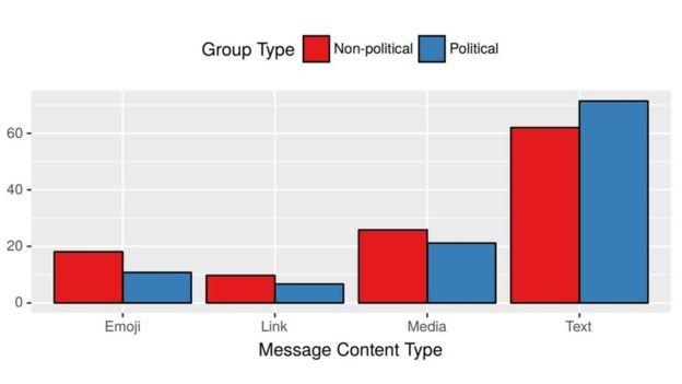 Usuários de grupos não políticos publicam mais links, emojis e mídias (fotos e vídeos), enquanto usuários de grupo políticos publicam mais textos (Foto: BBC News)