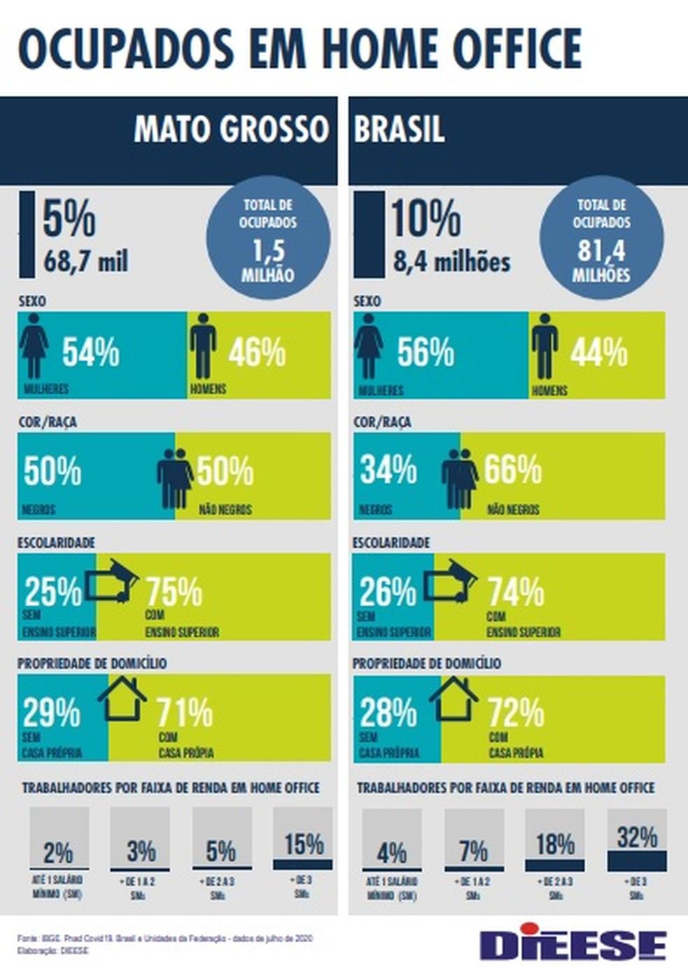 Dados do Dieese — Foto: Divulgação