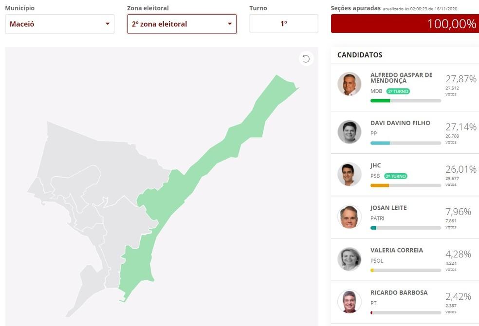 Resultado do 1º turno na 2ª Zona Eleitoral de Maceió — Foto: Reprodução/G1