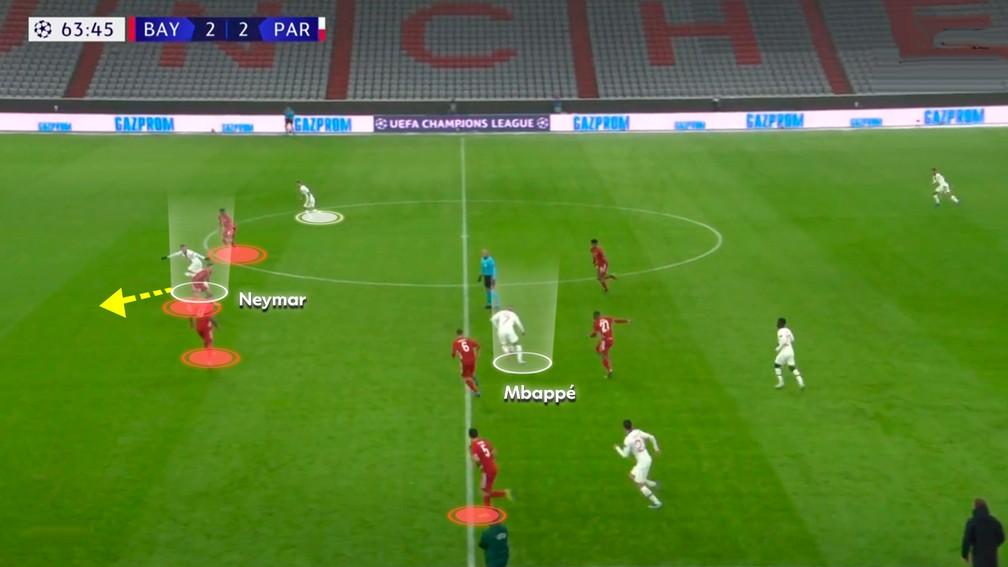 Mbappé busca a bola e Neymar dá profundidade — Foto: Reprodução