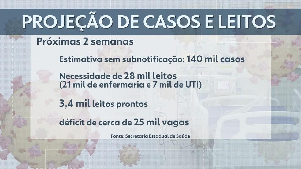 Projeção de casos e leitos de Covid-19 no RJ — Foto: TV Globo