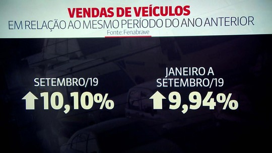 Vendas de veículos crescem 10% em setembro, diz Fenabrave