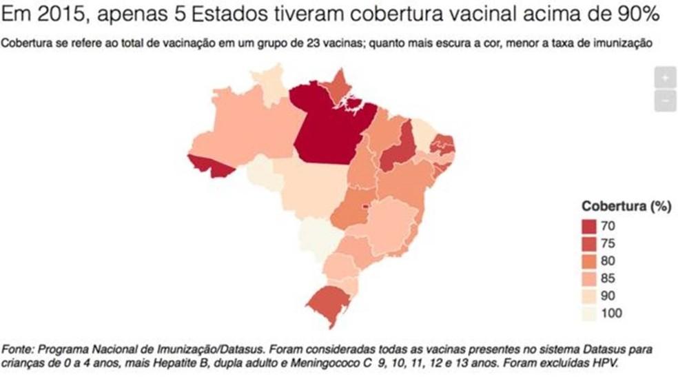 Em 2005, 11 dos 26 Estados brasileiros tinham cobertura vacinal acima de 90% (Foto: BBC)