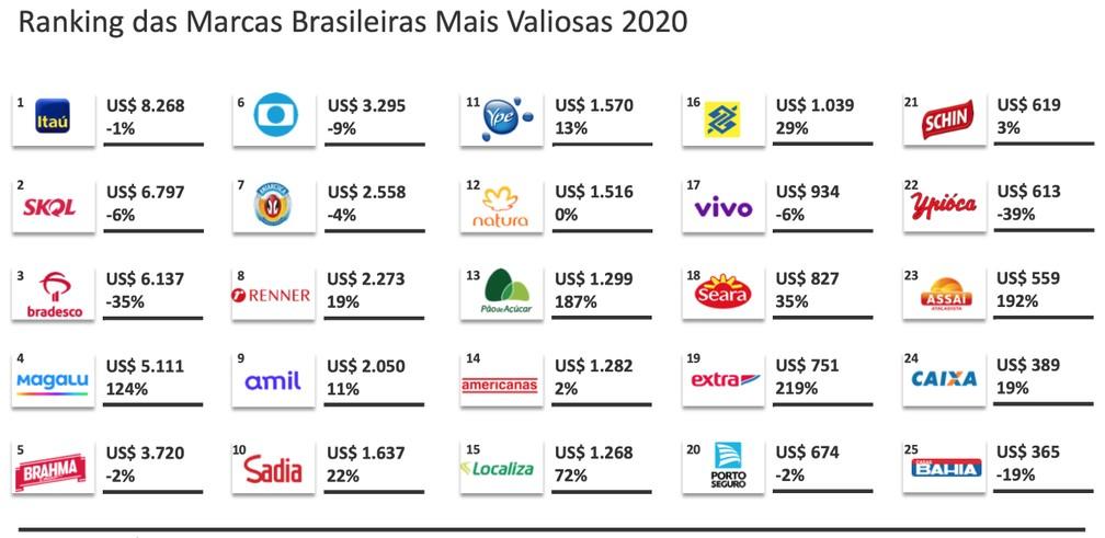 Itaú ultrapassa Bradesco e se torna mais valiosa do Brasil, aponta ranking — Foto: Divulgação/Kantar