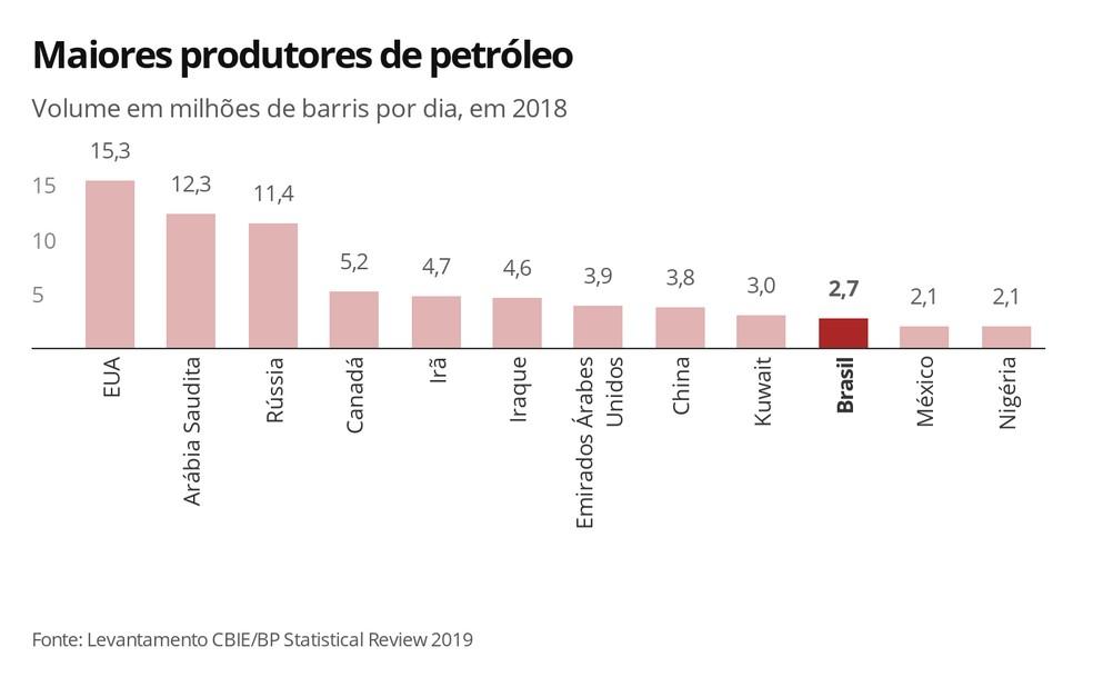 Maiores produtores de petróleo — Foto: Infografia G1