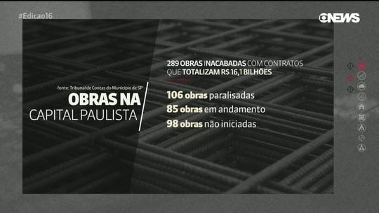 SP possui 289 obras inacabadas; contratos somam R$ 16 bi, diz TCM