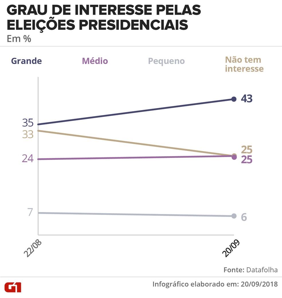 Pesquisa Datafolha de 20/9/2018: Grau de interesse de interesse pelas eleições presidenciais (em %) — Foto: Roberta Jaworski/G1