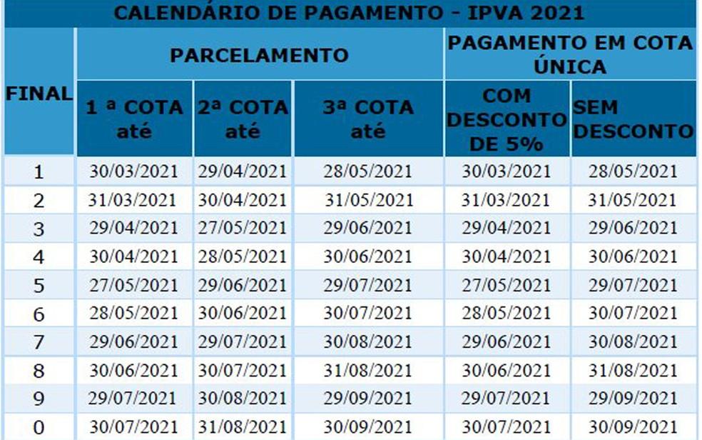 Tabela do IPVA 2021 na Bahia — Foto: Divulgação/Sefaz