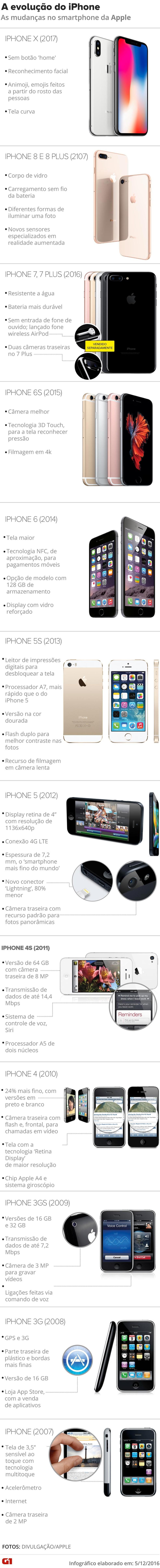 Histrico do iPhone  Foto ArteG1