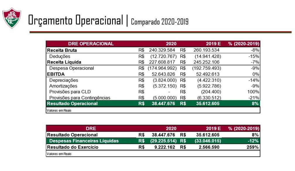 Proposta orçamentária do Fluminense estima R$ 240,3 milhões em 2020 — Foto: Reprodução