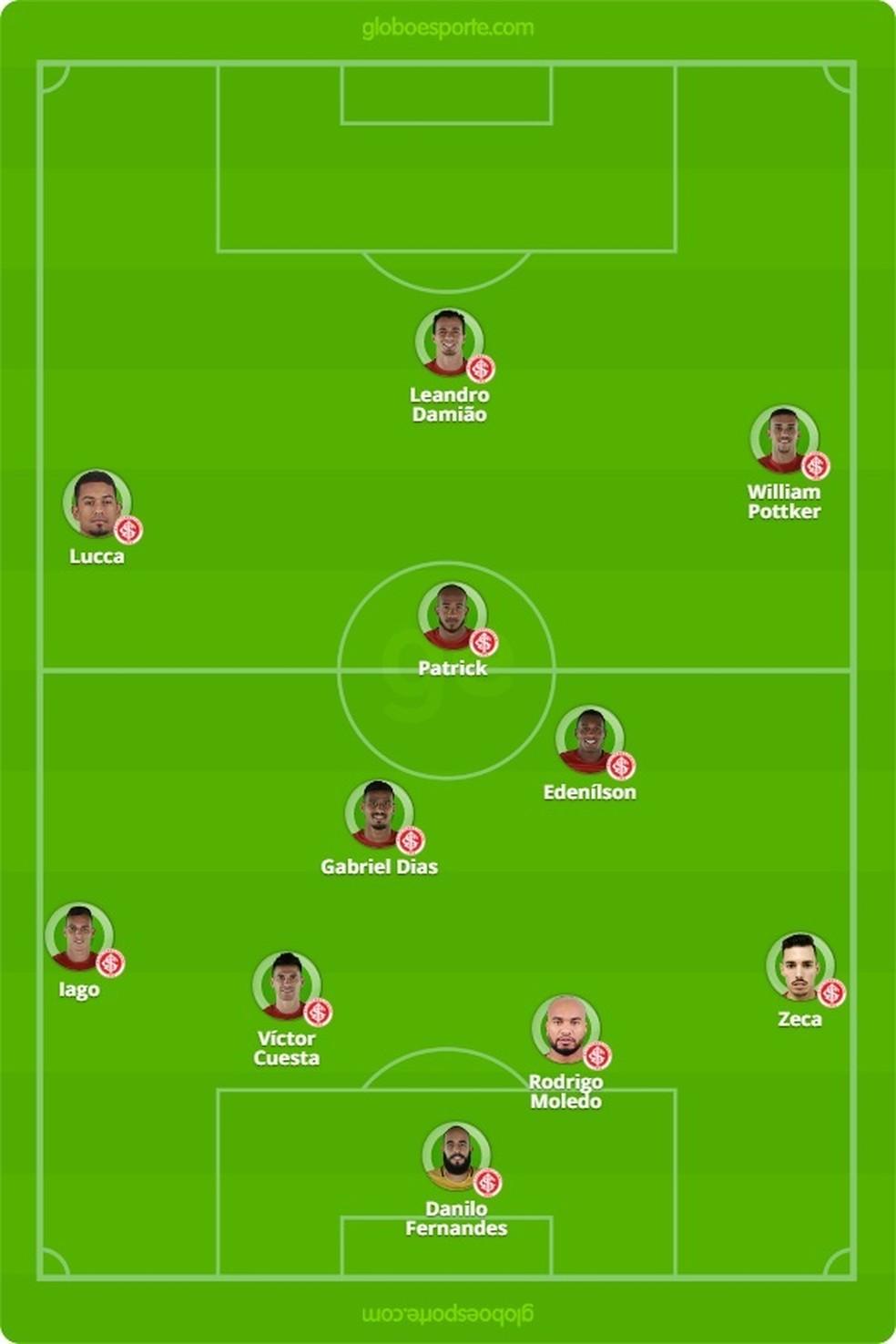Provável escalação do Inter (Foto: Reprodução)