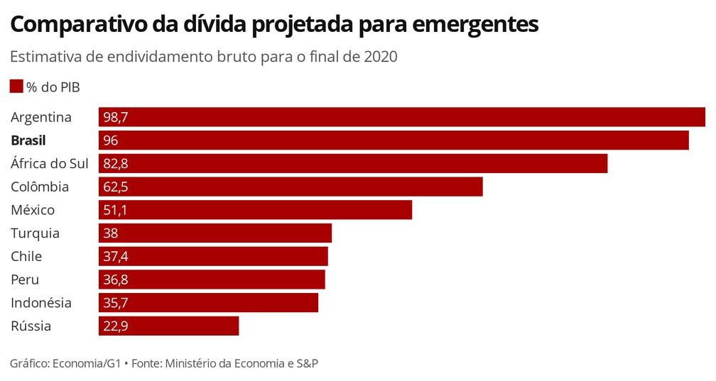 Comparativo da dívida projetada para emergentes — Foto: Economia G1