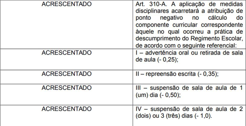 Novo regimento nas escolas públicas do DF institucionaliza nota de comportamento. — Foto: Reprodução