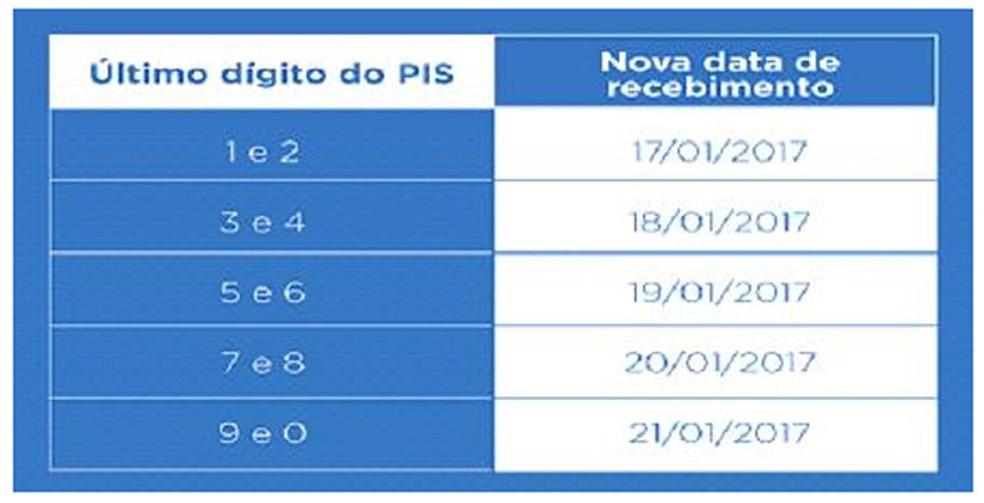 Calendário de pagamento do seguro-desemprego em janeiro (Foto: Divulgação/Ministério do Trabalho)