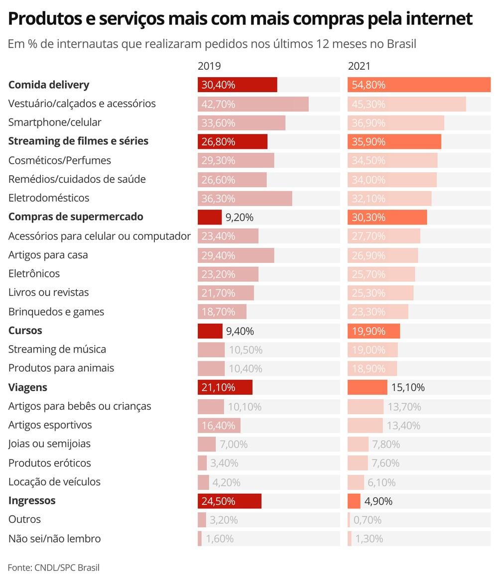 Produtos e serviços mais com mais compras pela internet — Foto: Economia G1