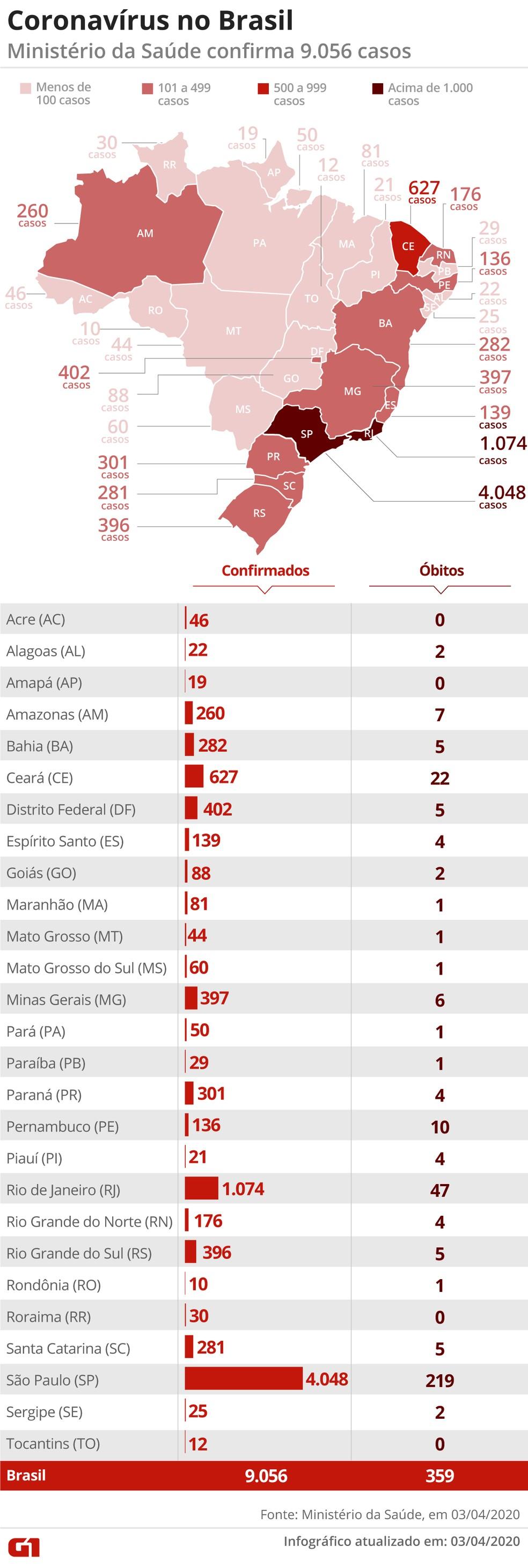Ministério da Saúde confirma 9056 casos e 359 mortes no país. — Foto: Guilherme Pinheiro/ G1