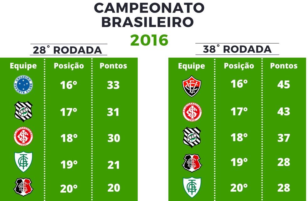Pontuação Série A de 2016 — Foto: GloboEsporte.com