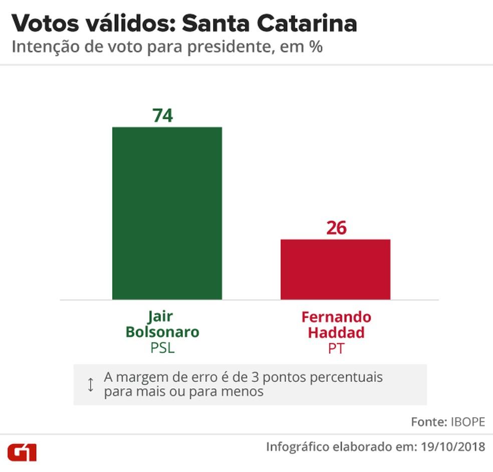 Pesquisa Ibope - 2º turno - Santa Catarina - votos válidos no estado — Foto: Arte/G1