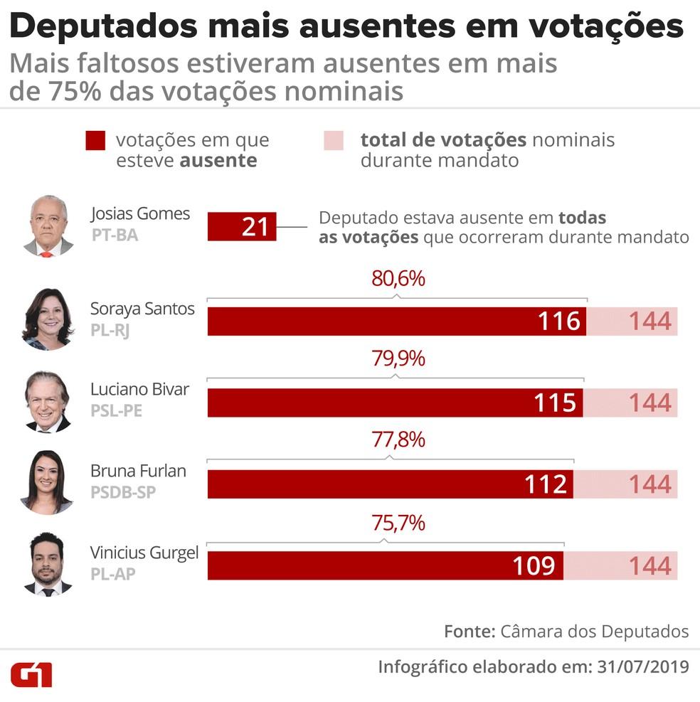 Deputados mais ausentes em votações: mais faltosos estiveram ausentes em mais de 75% das votações nominais — Foto: Diana Yukari / G1