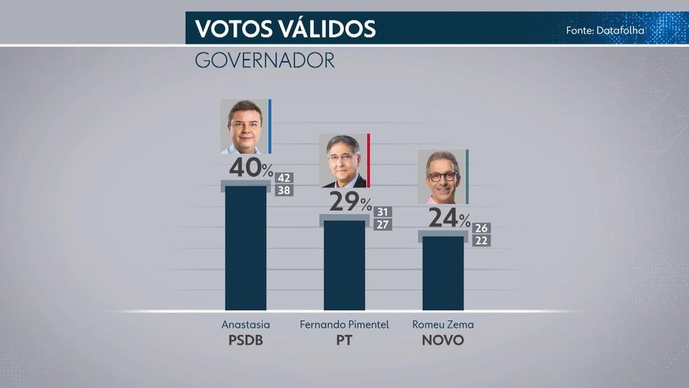 Datafolha - Minas Gerais: votos válidos — Foto: Reprodução/TV Globo
