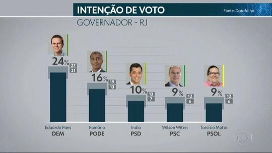 Datafolha divulga nova pesquisa eleitoral sobre intenção de voto ao governo do Rio