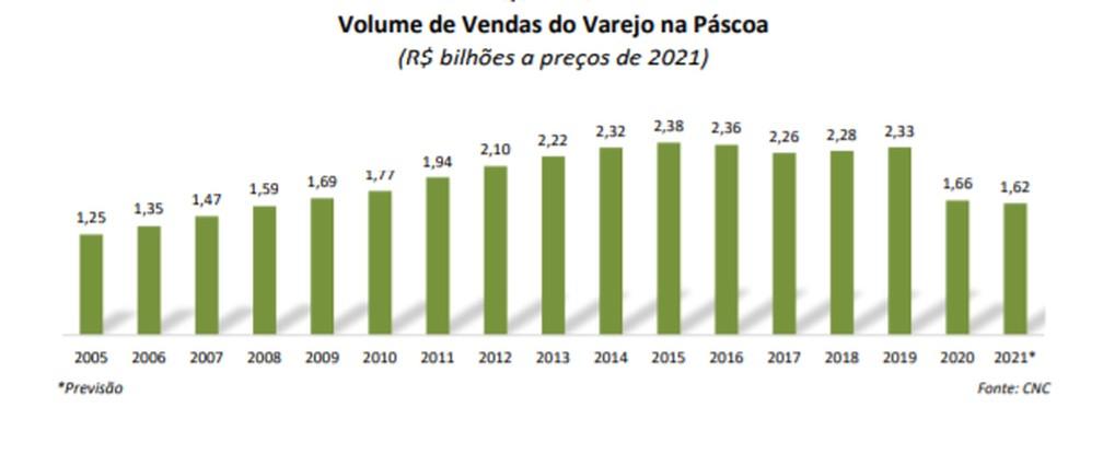 Comércio deve ter pior Páscoa desde 2008, estima CNC — Foto: Divulgação CNC
