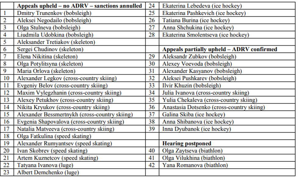 Lista de atletas que tiveram penas revisadas pelo CAS (Foto: Reprodução)