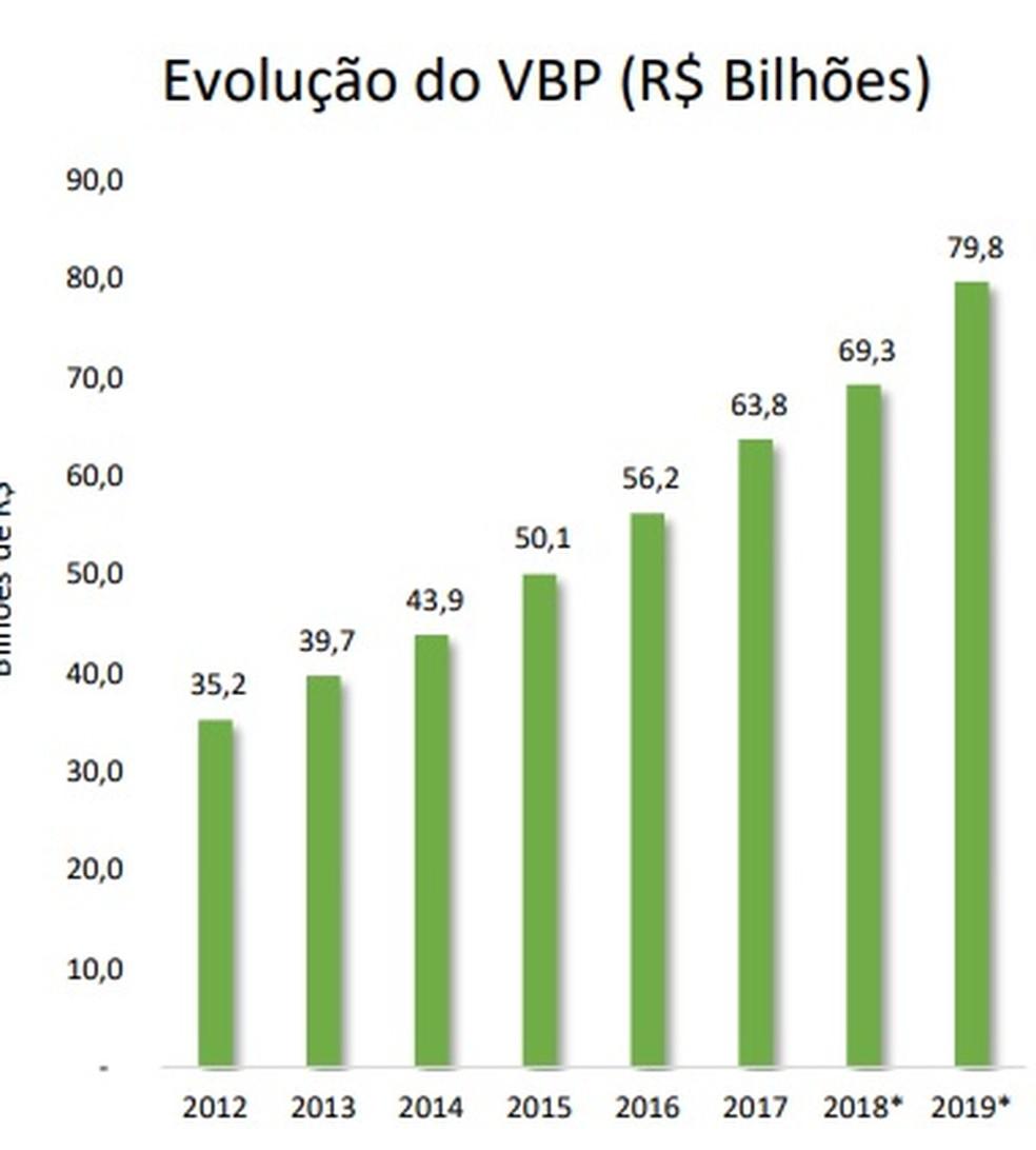 Gráfico mostra a evolução do valor bruto da produção — Foto: Imea/ Reprodução