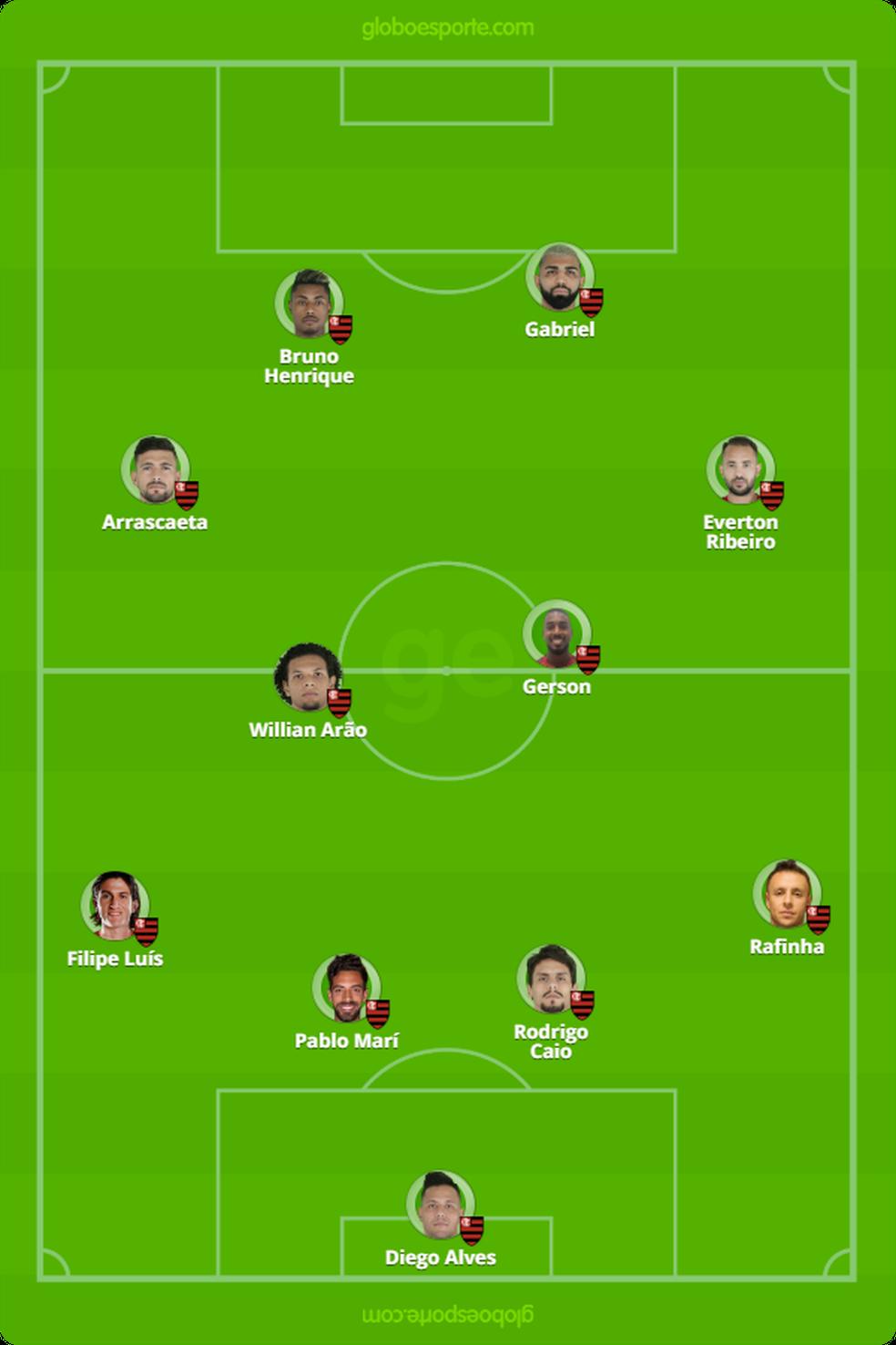 Provável time do Flamengo para o clássico com o Botafogo — Foto: GloboEsporte.com