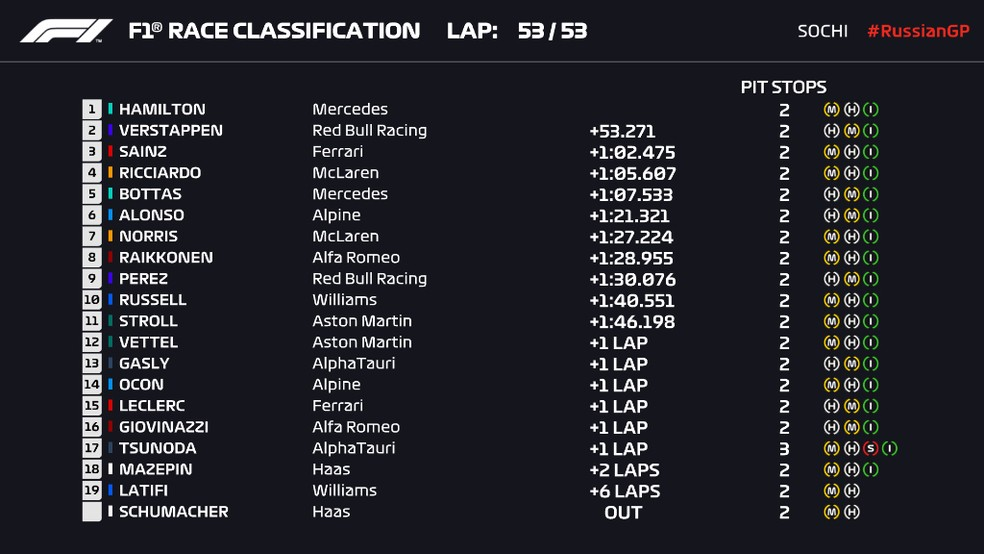 Resultado do GP da Rússia — Foto: F1