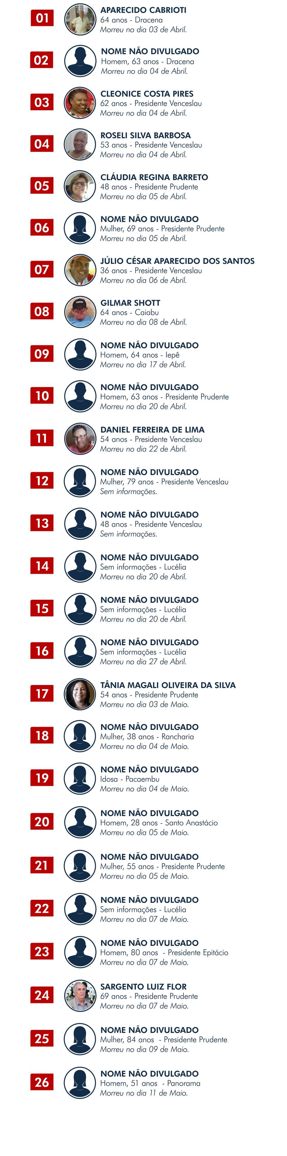 Lista de moradores do Oeste Paulista que morreram pelo novo coronavírus até o dia 13 de maio — Foto: TV Fronteira