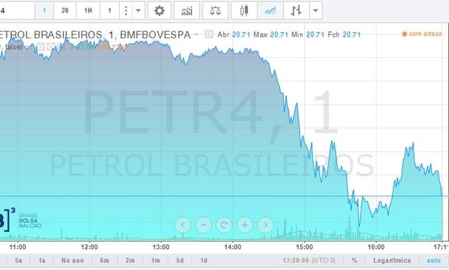 A ação preferencial da Petrobras passou a cair na parte da tarde