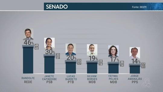 Pesquisa Ibope para o Senado no AP: Randolfe, 46%; Janete Capiberibe, 30%; Lucas Barreto, 20%