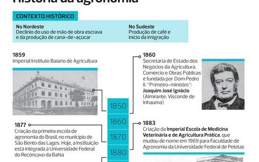 Cursos de engenharia agronômica no Brasil - Revista Globo