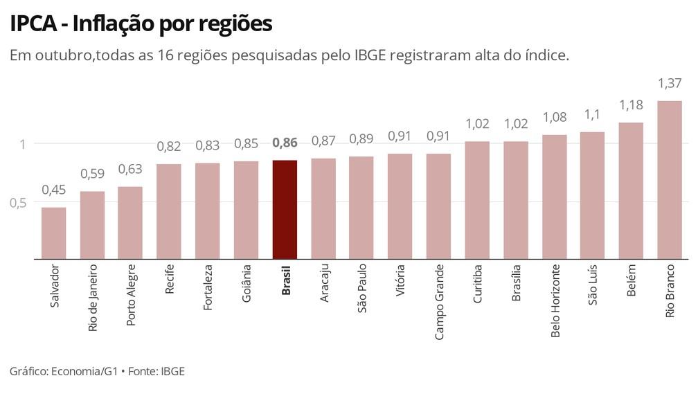 Inflação tem alta em outubro em todas as regiões pesquisadas pelo IBGE — Foto: Economia/G1