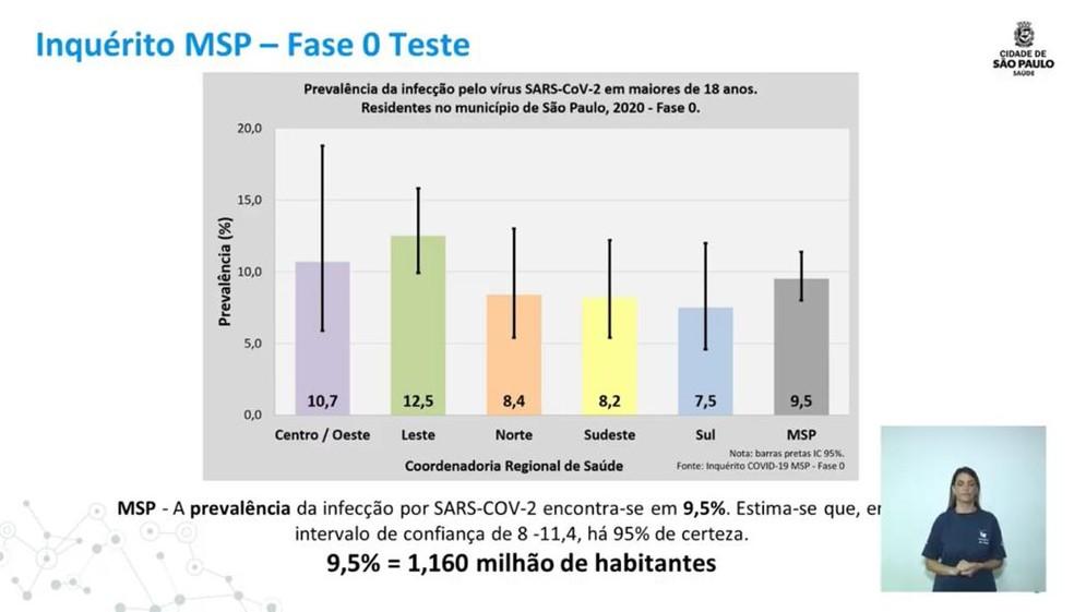 Pesquisa da Prefeitura de SP mostra prevalência do novo coronavírus por região da cidade de São Paulo  — Foto: Reprodução/Prefeitura de São Paulo