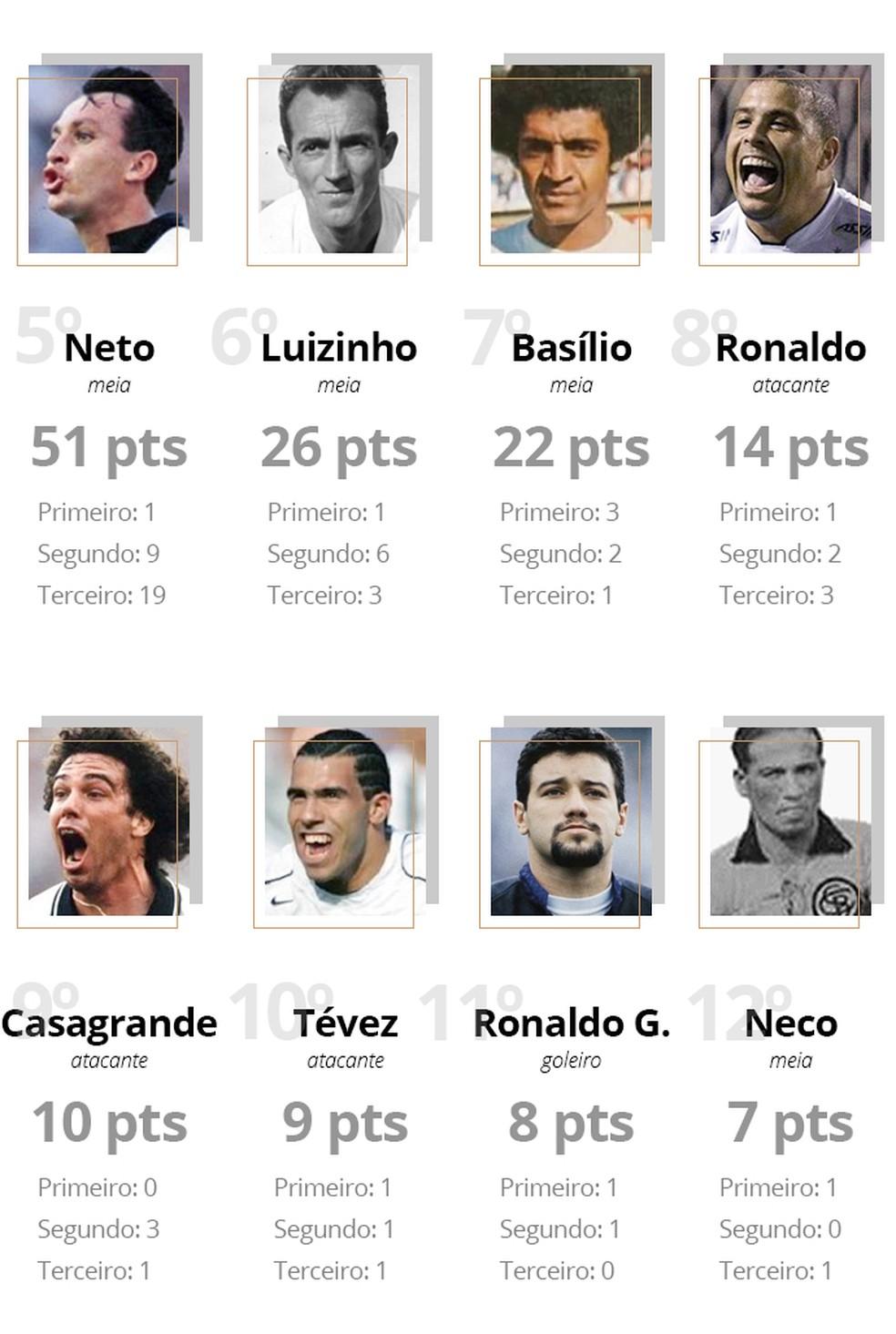 Votação elege os maiores da história do Corinthians — Foto: GloboEsporte.com