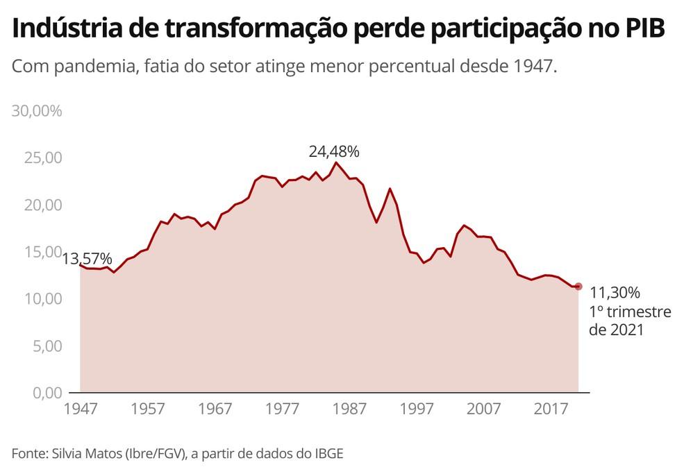 Indústria de transformação perde participação no PIB — Foto: Economia G1