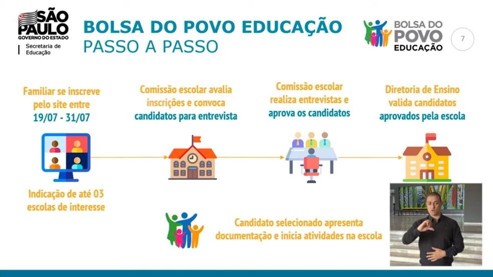 Cronograma de seleção do 'Bolsa do Povo Educação', do governo de SP, a partir de 19 de julho. — Foto: Reprodução/GESP