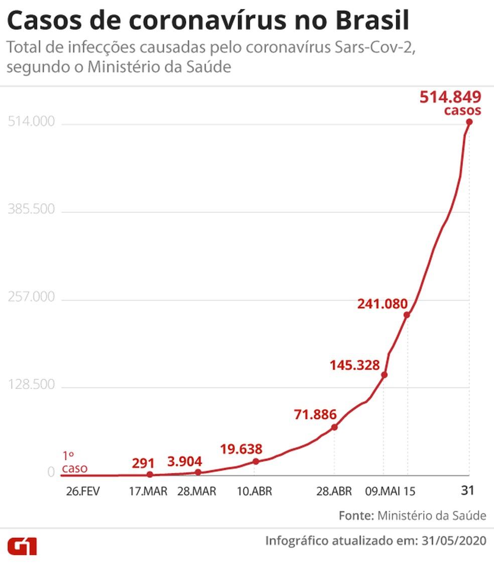 Casos de coronavírus no Brasil — Foto: Aparecido Gonçalves/G1