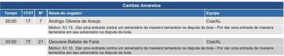 Árbitro relata na súmula cartões amarelos para Andrigo e Geovane — Foto: Reprodução/CBF