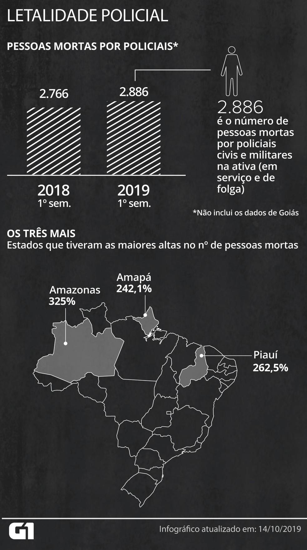 Número de pessoas mortas pela polícia em 2019 no Brasil é maior — Foto: Wagner Magalhães/G1