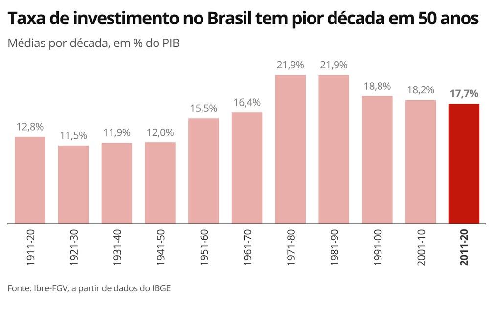 Taxa de investimento no Brasil tem pior década em 50 anos — Foto: Economia G1