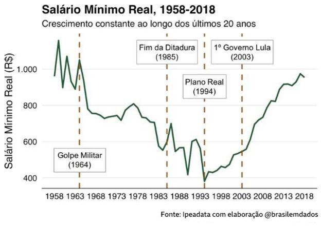No início da ditadura, a inflação foi controlada, mas às custas das classes mais baixas, os trabalhadores (Foto: Ipeadata com elaboração @brasilemdados)