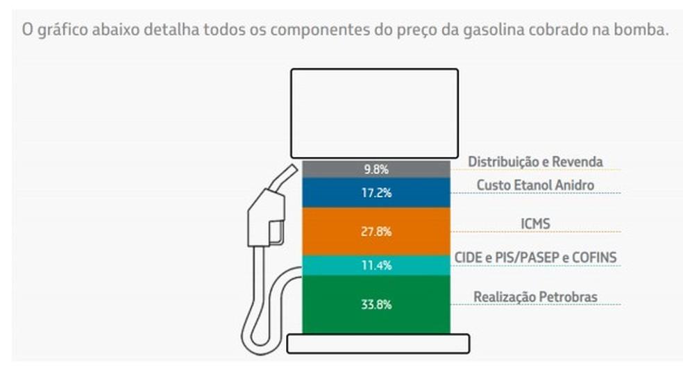 Propaganda da Petrobras sobre composição do preço da gasolina — Foto: Reprodução