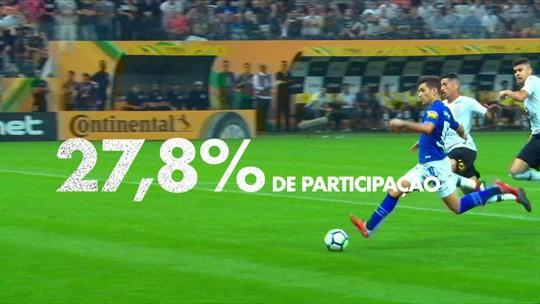 Espião Estatístico: Gabriel, Neilton e Pedro mais participaram de gols por clube em 2018. Veja ranking