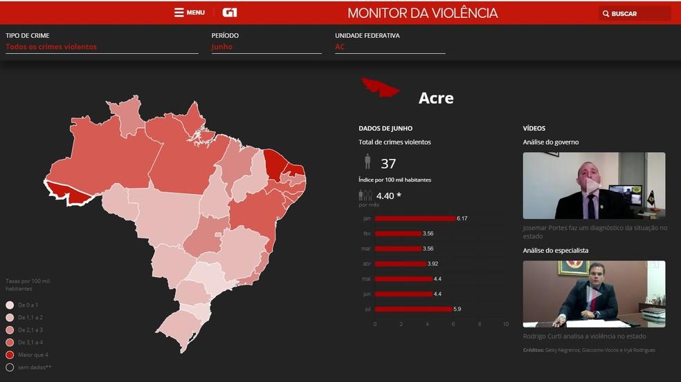 Acre registrou a maior taxa de mortes violentas do país no mês de julho — Foto: Reprodução/G1